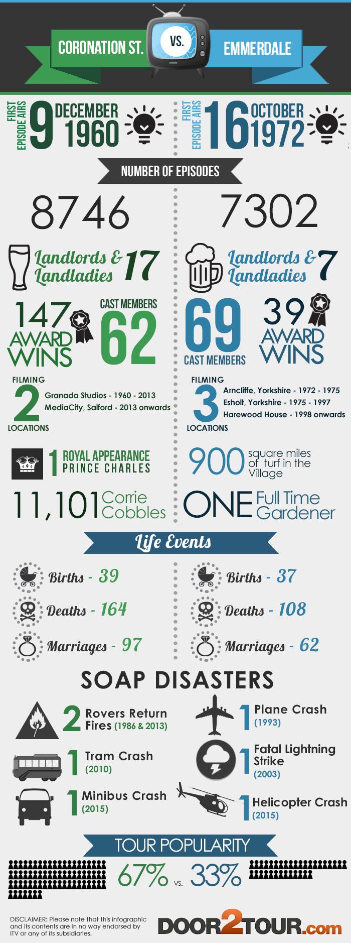 Door2Tour Infographic Corrie vs Emmerdale