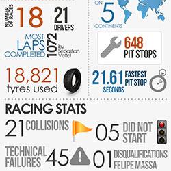 2015 F1 Season in Numbers