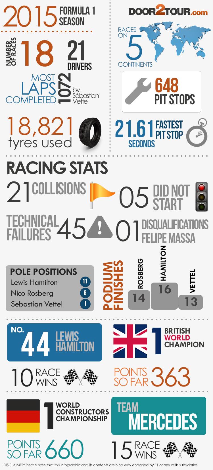 F1 Infographic - Door2Tour.com
